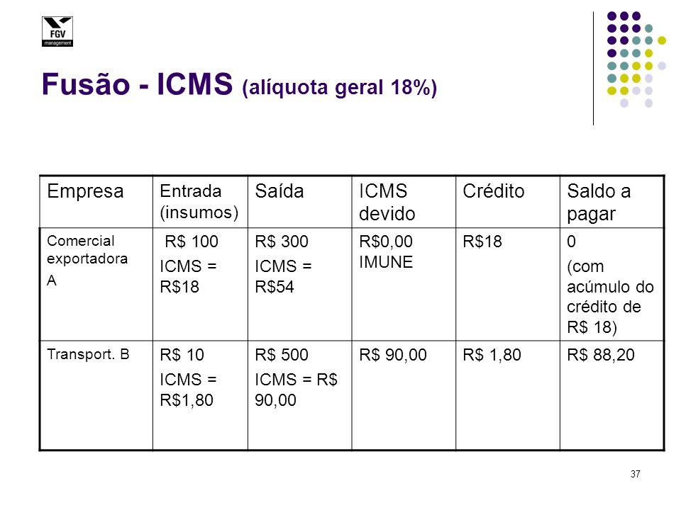 37 Fusão - ICMS (alíquota geral 18%) Empresa Entrada (insumos) SaídaICMS devido CréditoSaldo a pagar Comercial exportadora A R$ 100 ICMS = R$18 R$ 300 ICMS = R$54 R$0,00 IMUNE R$18 0 (com acúmulo do crédito de R$ 18) Transport.