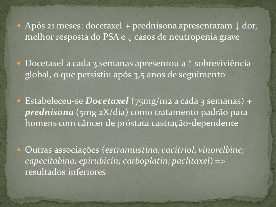Após 21 meses: docetaxel + prednisona apresentaram ↓ dor, melhor resposta do PSA e ↓ casos de neutropenia grave Docetaxel a cada 3 semanas apresentou a ↑ sobreviviência global, o que persistiu após 3,5 anos de seguimento Estabeleceu-se Docetaxel (75mg/m2 a cada 3 semanas) + prednisona (5mg 2X/dia) como tratamento padrão para homens com câncer de próstata castração-dependente Outras associações (estramustina; cacitriol; vinorelbine; capecitabina; epirubicin; carboplatin; paclitaxel) => resultados inferiores