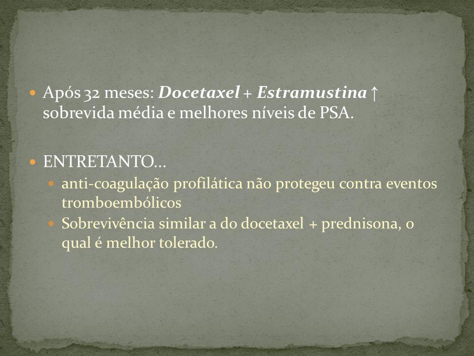 Após 32 meses: Docetaxel + Estramustina ↑ sobrevida média e melhores níveis de PSA.