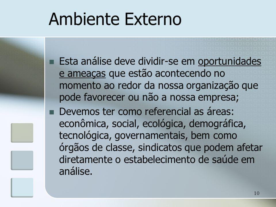 10 Ambiente Externo Esta análise deve dividir-se em oportunidades e ameaças que estão acontecendo no momento ao redor da nossa organização que pode fa