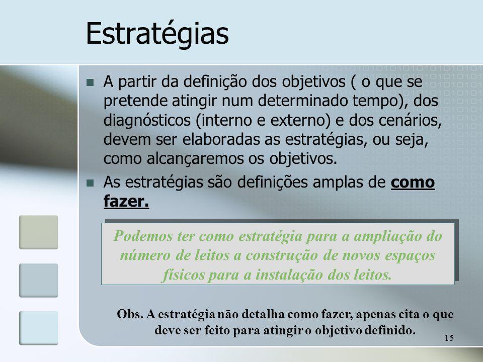15 Estratégias A partir da definição dos objetivos ( o que se pretende atingir num determinado tempo), dos diagnósticos (interno e externo) e dos cená