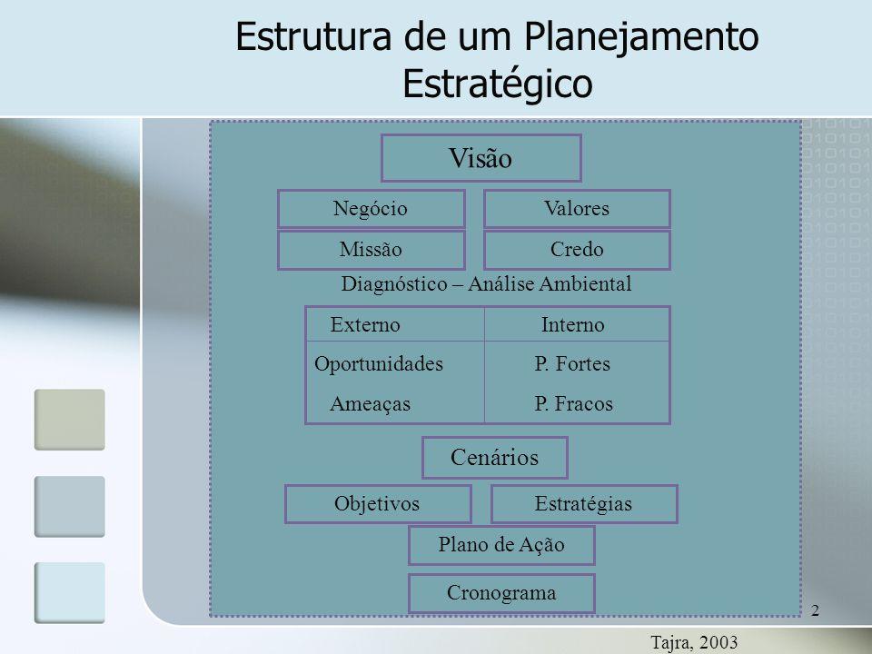 2 Estrutura de um Planejamento Estratégico Visão NegócioValores MissãoCredo Diagnóstico – Análise Ambiental Externo Interno Oportunidades P. Fortes Am