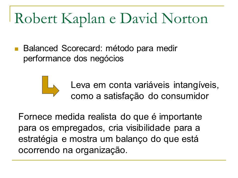 Robert Kaplan e David Norton Balanced Scorecard: método para medir performance dos negócios Leva em conta variáveis intangíveis, como a satisfação do