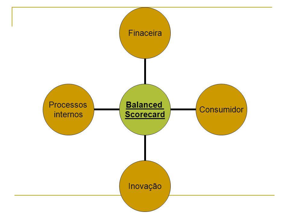 Balanced Scorecard FinaceiraConsumidorInovação Processos internos
