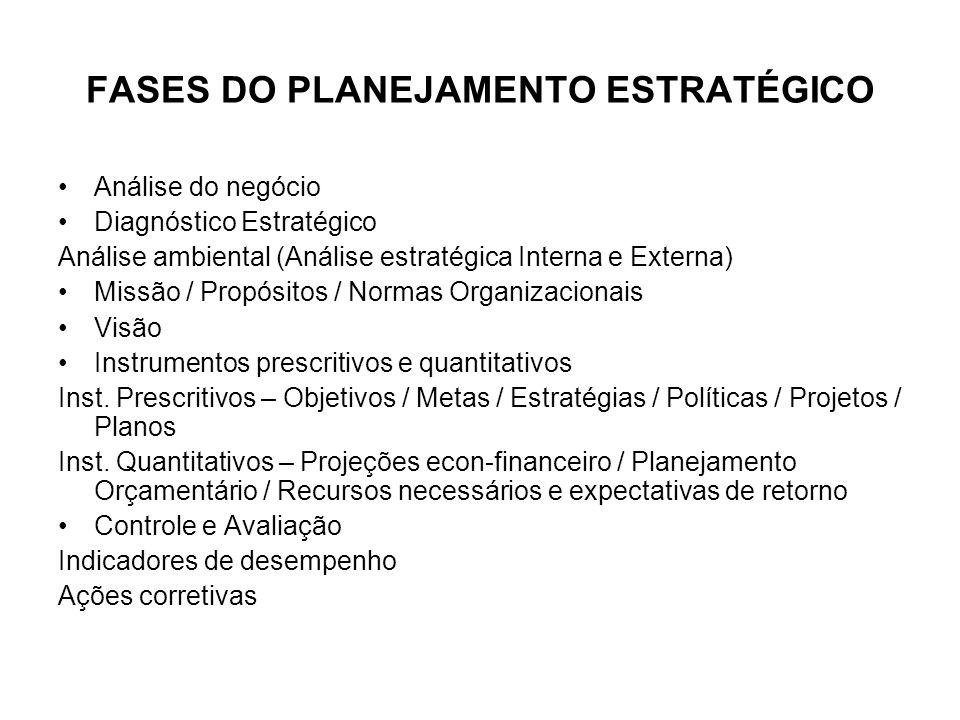 FASES DO PLANEJAMENTO ESTRATÉGICO Análise do negócio Diagnóstico Estratégico Análise ambiental (Análise estratégica Interna e Externa) Missão / Propósitos / Normas Organizacionais Visão Instrumentos prescritivos e quantitativos Inst.