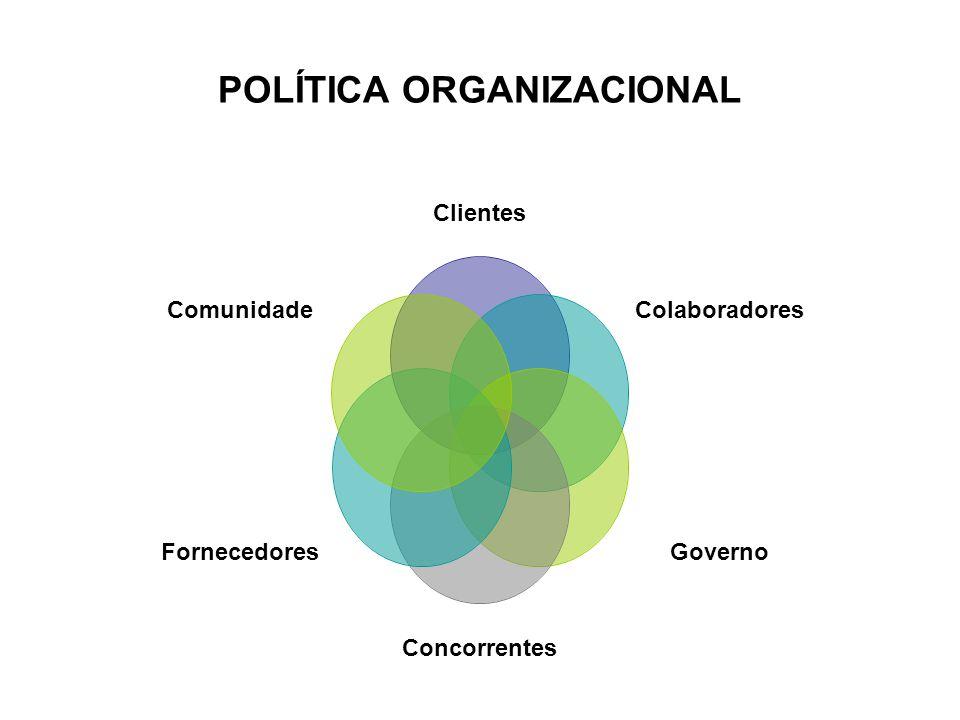 POLÍTICA ORGANIZACIONAL Clientes Colaboradores Governo Concorrentes Fornecedores Comunidade