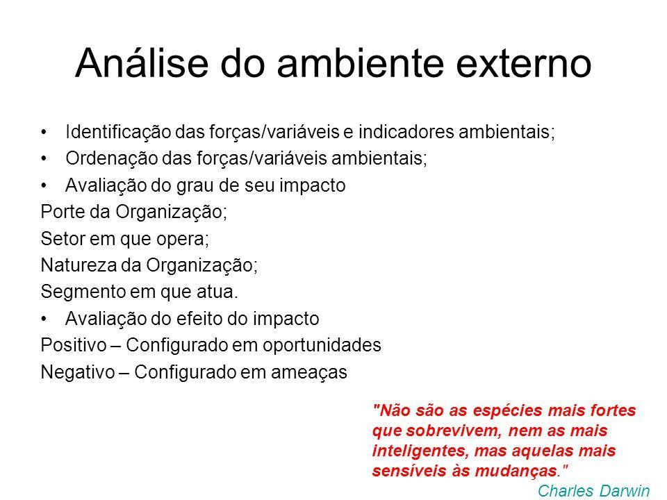 Análise do ambiente externo Identificação das forças/variáveis e indicadores ambientais; Ordenação das forças/variáveis ambientais; Avaliação do grau