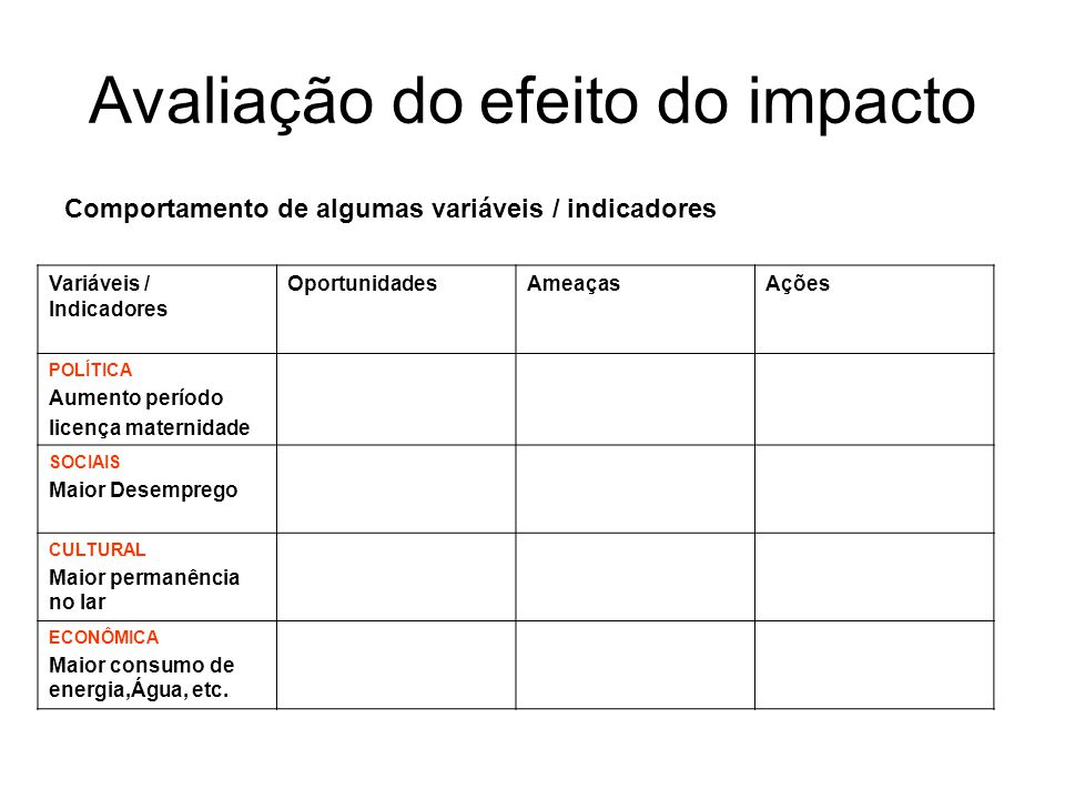 Avaliação do efeito do impacto Comportamento de algumas variáveis / indicadores Variáveis / Indicadores OportunidadesAmeaçasAções POLÍTICA Aumento per