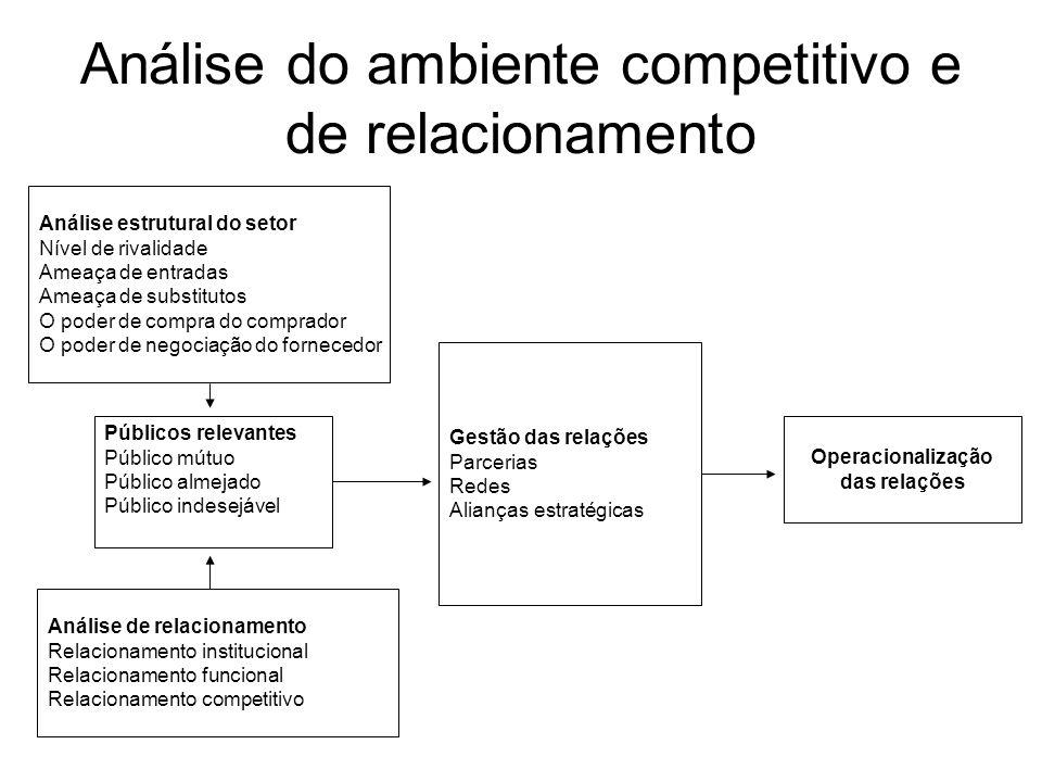 Análise do ambiente competitivo e de relacionamento Análise estrutural do setor Nível de rivalidade Ameaça de entradas Ameaça de substitutos O poder d