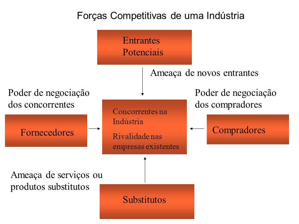 Forças Competitivas de uma Indústria Entrantes Potenciais Concorrentes na Indústria Rivalidade nas empresas existentes Compradores Ameaça de novos ent