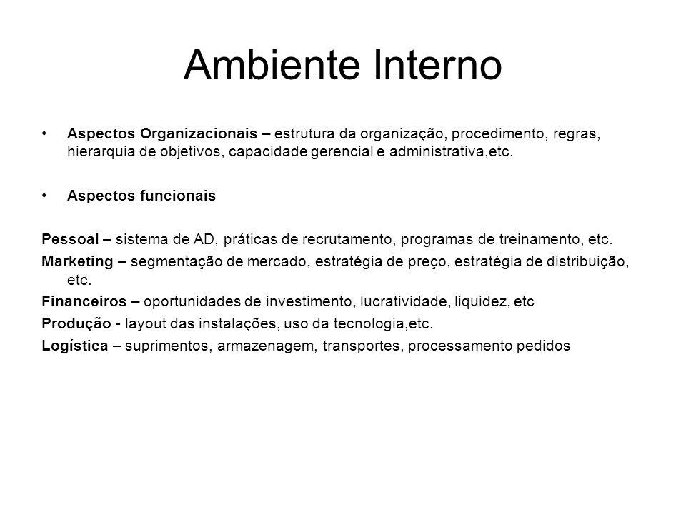 Ambiente Interno Aspectos Organizacionais – estrutura da organização, procedimento, regras, hierarquia de objetivos, capacidade gerencial e administra