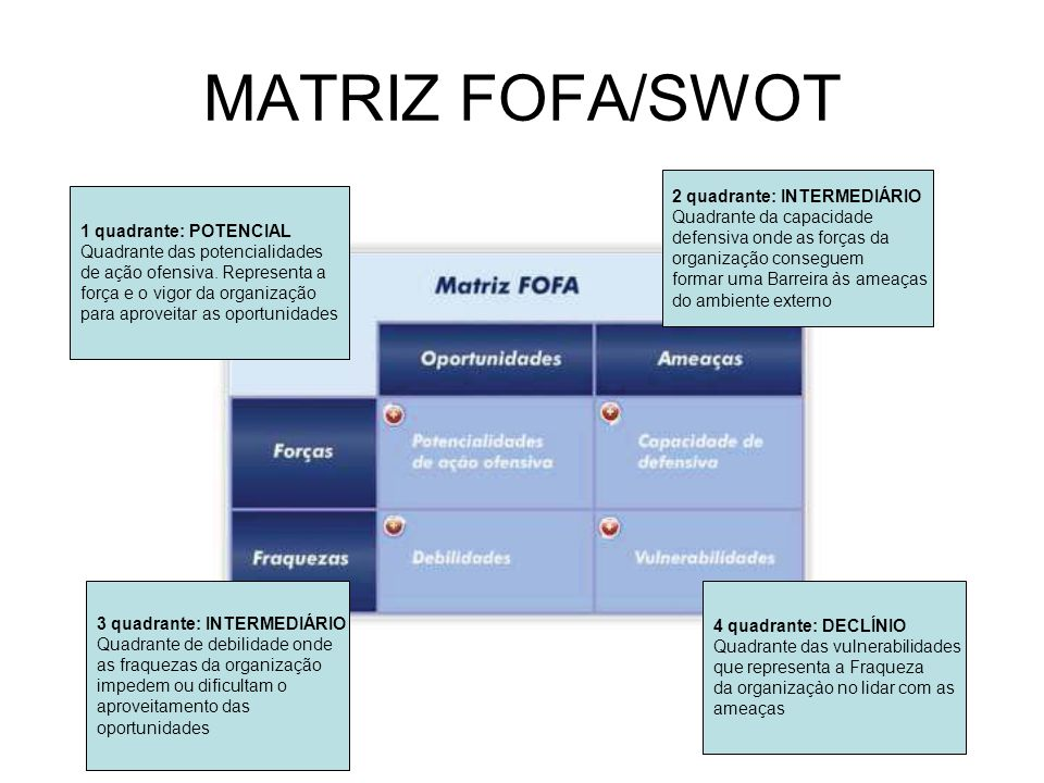 MATRIZ FOFA/SWOT 1 quadrante: POTENCIAL Quadrante das potencialidades de ação ofensiva. Representa a força e o vigor da organização para aproveitar as