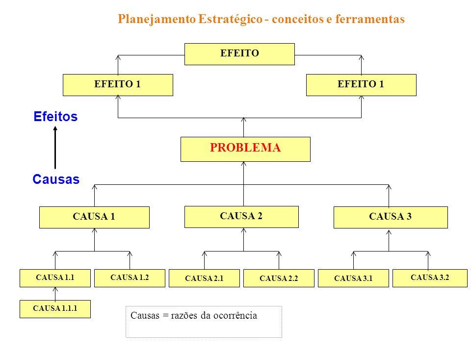 PROBLEMA CAUSA 1 CAUSA 2 CAUSA 3 CAUSA 1.1CAUSA 1.2 CAUSA 2.1CAUSA 3.1CAUSA 2.2 CAUSA 3.2 EFEITO 1 Efeitos Causas Causas = razões da ocorrência CAUSA 1.1.1 EFEITO Planejamento Estratégico - conceitos e ferramentas