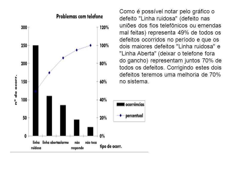 Como é possível notar pelo gráfico o defeito