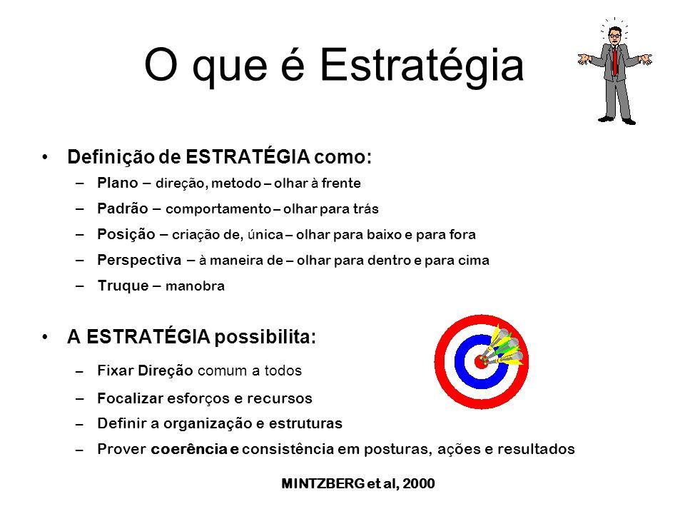 O que é Estratégia Definição de ESTRATÉGIA como: –Plano – dire ç ão, metodo – olhar à frente –Padrão – comportamento – olhar para tr á s –Posição – cria ç ão de, ú nica – olhar para baixo e para fora –Perspectiva – à maneira de – olhar para dentro e para cima –Truque – manobra A ESTRATÉGIA possibilita: –Fixar Direção comum a todos –Focalizar esfor ç os e recursos –Definir a organização e estruturas –Prover coerência e consistência em posturas, a ç ões e resultados MINTZBERG et al, 2000