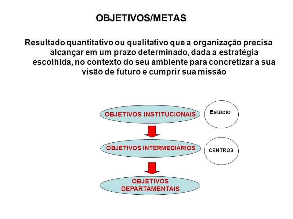 OBJETIVOS/METAS Resultado quantitativo ou qualitativo que a organização precisa alcançar em um prazo determinado, dada a estratégia escolhida, no contexto do seu ambiente para concretizar a sua visão de futuro e cumprir sua missão OBJETIVOS INSTITUCIONAIS OBJETIVOS INTERMEDIÁRIOS OBJETIVOS DEPARTAMENTAIS Estácio CENTROS