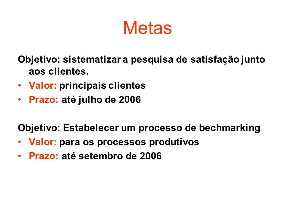 Objetivo: sistematizar a pesquisa de satisfação junto aos clientes. Valor: principais clientes Prazo: até julho de 2006 Objetivo: Estabelecer um proce
