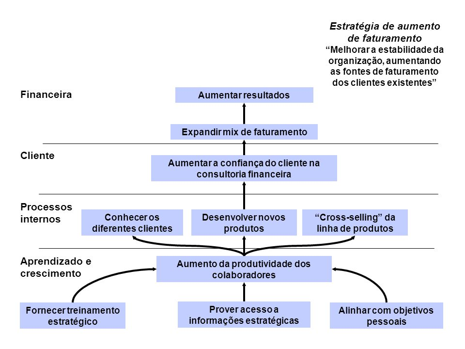 """Estratégia de aumento de faturamento """"Melhorar a estabilidade da organização, aumentando as fontes de faturamento dos clientes existentes"""" Aumentar re"""