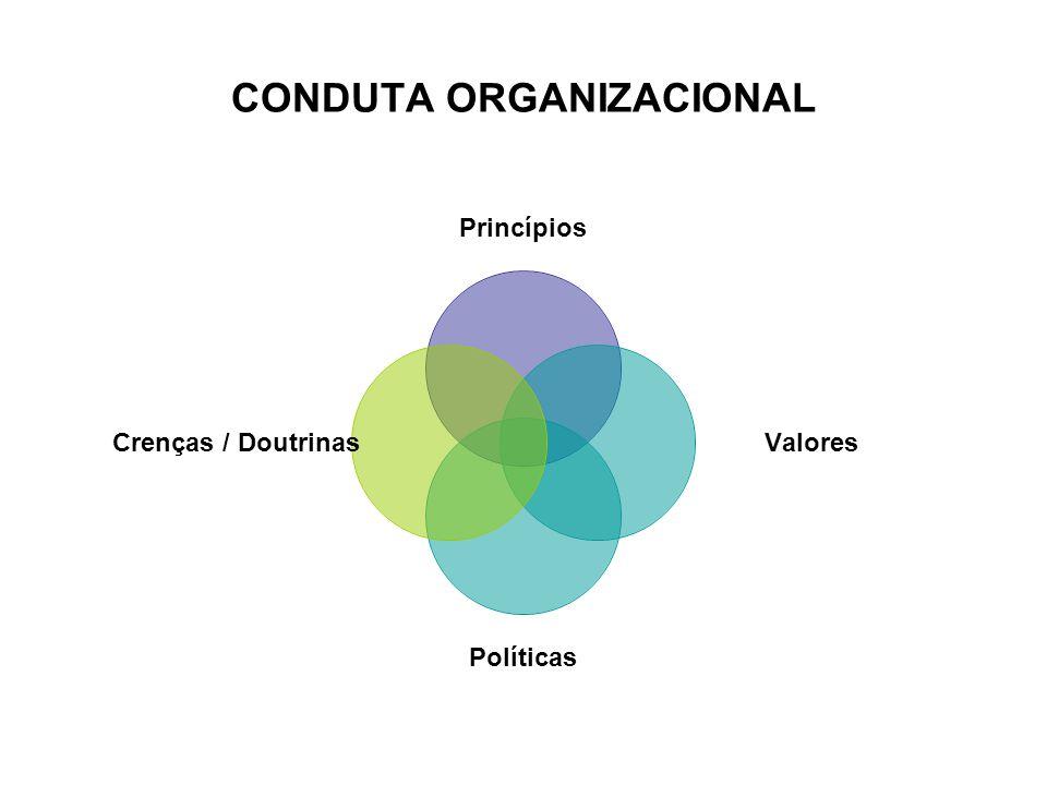 CONDUTA ORGANIZACIONAL Princípios Valores Políticas Crenças / Doutrinas