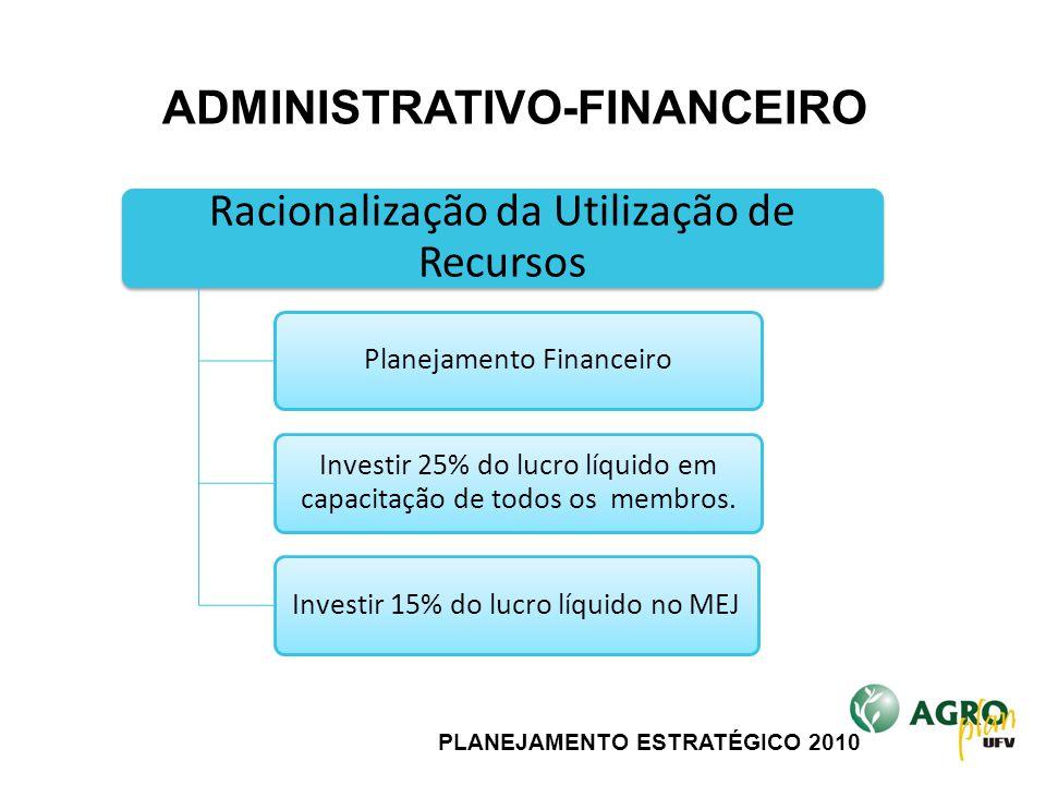 PLANEJAMENTO ESTRATÉGICO 2010 Racionalização da Utilização de Recursos Planejamento Financeiro Investir 25% do lucro líquido em capacitação de todos o