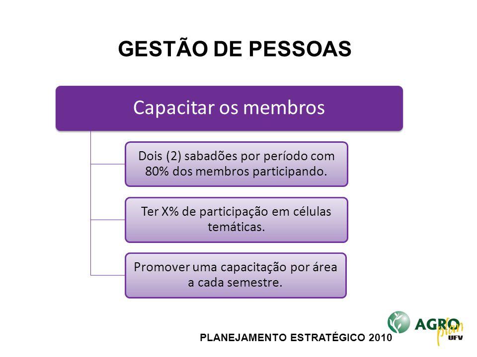 PLANEJAMENTO ESTRATÉGICO 2010 Capacitar os membros Dois (2) sabadões por período com 80% dos membros participando. Ter X% de participação em células t