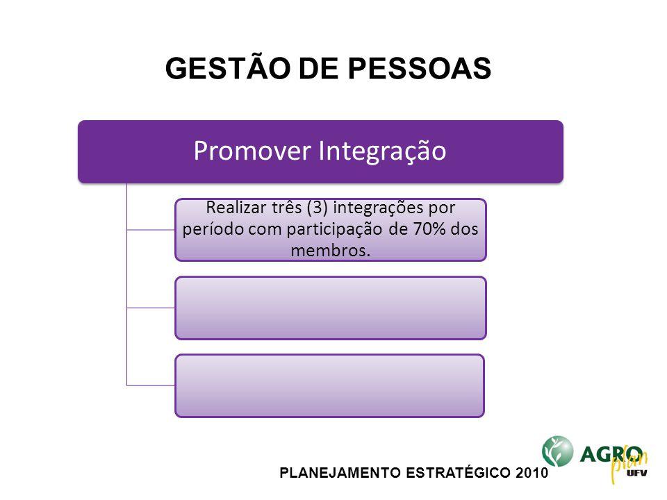 PLANEJAMENTO ESTRATÉGICO 2010 Promover Integração Realizar três (3) integrações por período com participação de 70% dos membros. GESTÃO DE PESSOAS