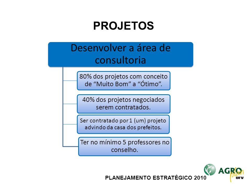 """PLANEJAMENTO ESTRATÉGICO 2010 Desenvolver a área de consultoria 80% dos projetos com conceito de """"Muito Bom"""" a """"Ótimo"""". 40% dos projetos negociados se"""