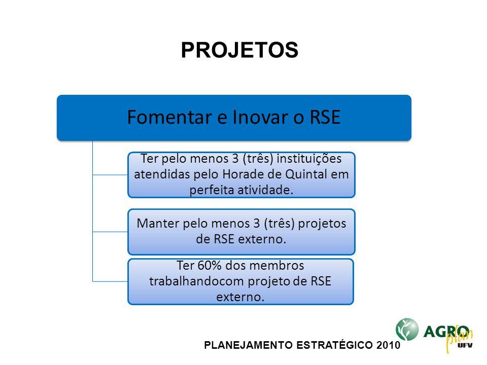 PLANEJAMENTO ESTRATÉGICO 2010 Fomentar e Inovar o RSE Ter pelo menos 3 (três) instituições atendidas pelo Horade de Quintal em perfeita atividade. Man