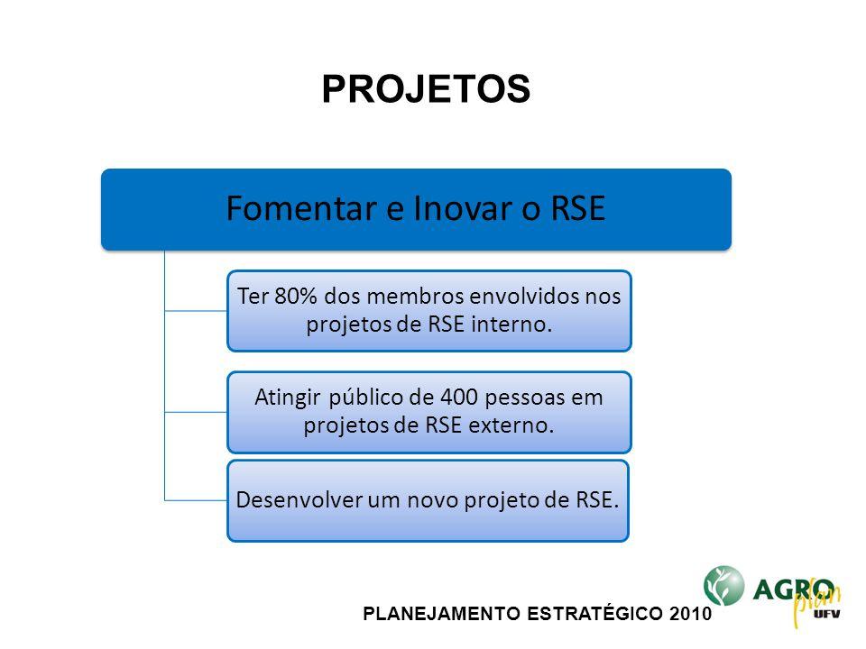 PLANEJAMENTO ESTRATÉGICO 2010 Fomentar e Inovar o RSE Ter 80% dos membros envolvidos nos projetos de RSE interno. Atingir público de 400 pessoas em pr