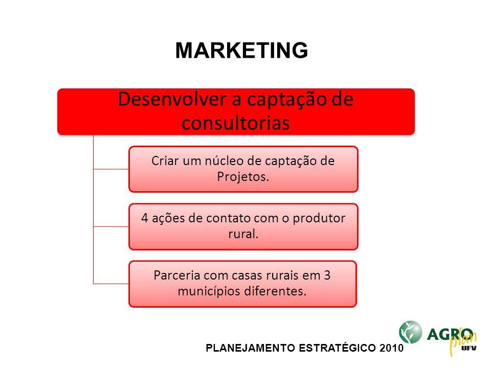 PLANEJAMENTO ESTRATÉGICO 2010 Desenvolver a captação de consultorias Criar um núcleo de captação de Projetos. 4 ações de contato com o produtor rural.