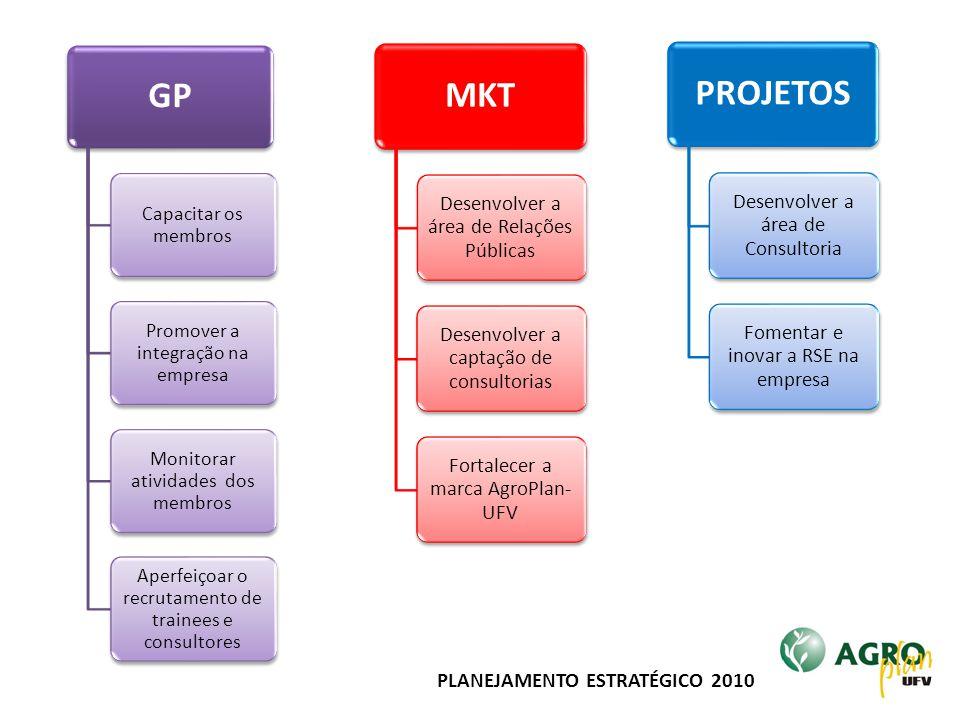 PLANEJAMENTO ESTRATÉGICO 2010 GP Capacitar os membros Promover a integração na empresa Monitorar atividades dos membros Aperfeiçoar o recrutamento de