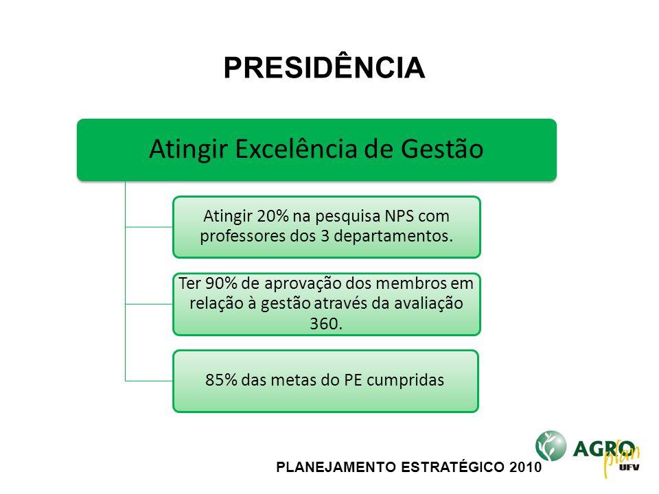 PLANEJAMENTO ESTRATÉGICO 2010 Atingir Excelência de Gestão Atingir 20% na pesquisa NPS com professores dos 3 departamentos. Ter 90% de aprovação dos m