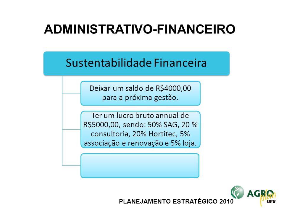PLANEJAMENTO ESTRATÉGICO 2010 Sustentabilidade Financeira Deixar um saldo de R$4000,00 para a próxima gestão. Ter um lucro bruto annual de R$5000,00,