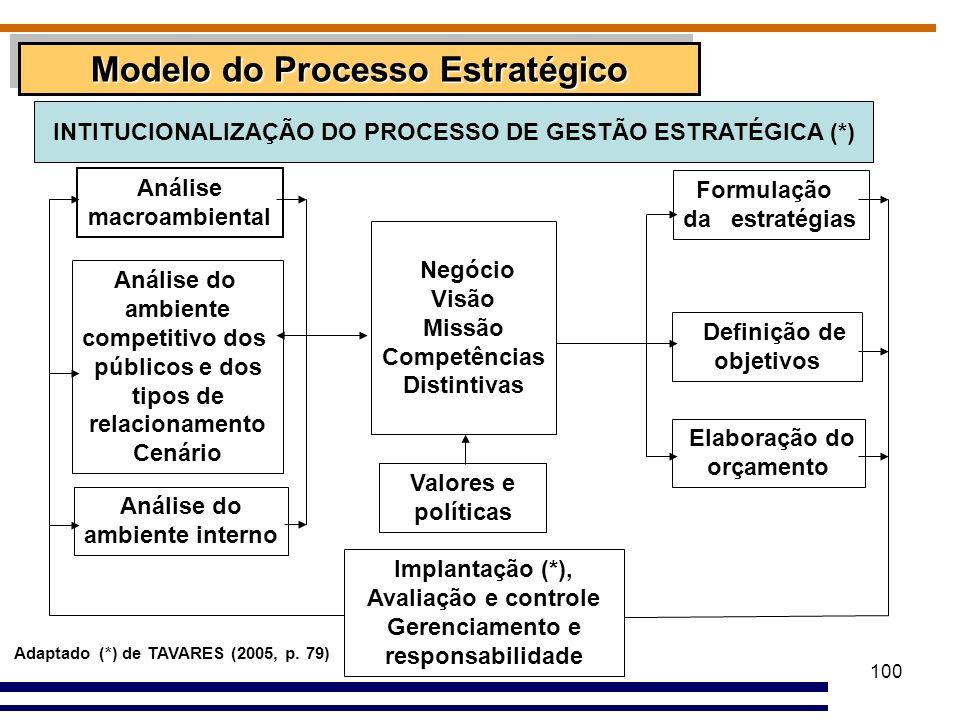 100 Modelo do Processo Estratégico Análise macroambiental Análise do ambiente competitivo dos públicos e dos tipos de relacionamento Cenário Análise d