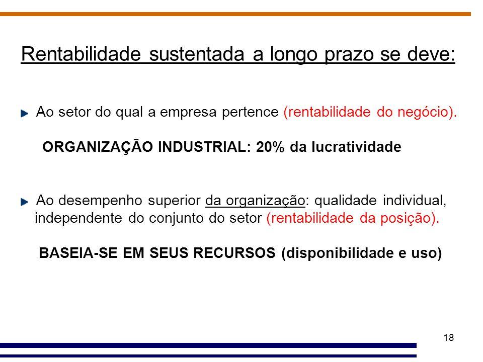 18 Rentabilidade sustentada a longo prazo se deve: Ao setor do qual a empresa pertence (rentabilidade do negócio). ORGANIZAÇÃO INDUSTRIAL: 20% da lucr