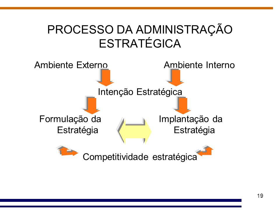 19 PROCESSO DA ADMINISTRAÇÃO ESTRATÉGICA Ambiente Externo Ambiente Interno Intenção Estratégica Formulação da Implantação da Estratégia Estratégia Com