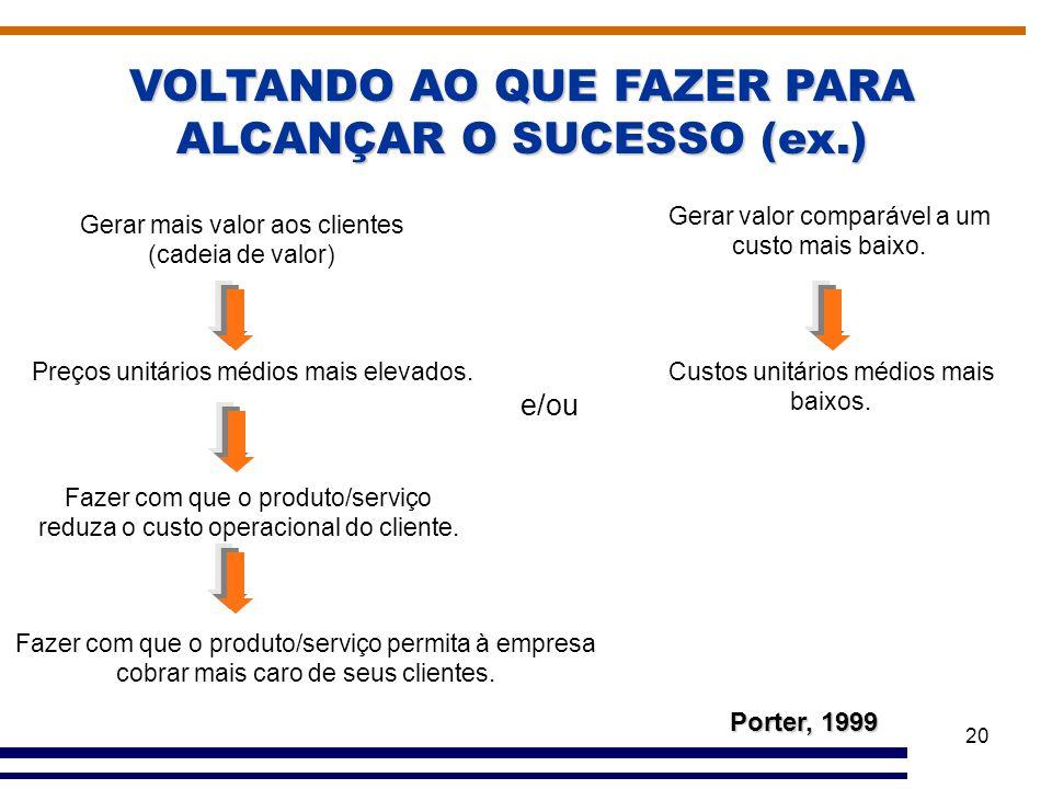 20 VOLTANDO AO QUE FAZER PARA ALCANÇAR O SUCESSO (ex.) Gerar valor comparável a um custo mais baixo. Custos unitários médios mais baixos. Gerar mais v