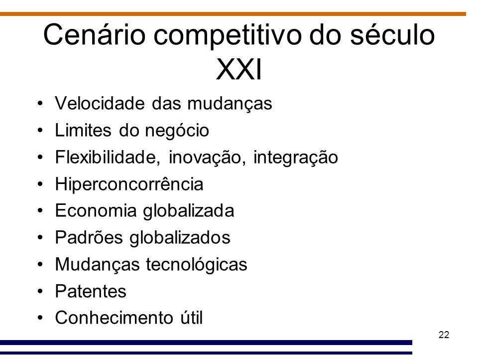 22 Cenário competitivo do século XXI Velocidade das mudanças Limites do negócio Flexibilidade, inovação, integração Hiperconcorrência Economia globali