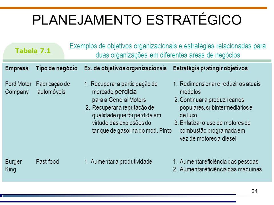 24 PLANEJAMENTO ESTRATÉGICO Tabela 7.1 Exemplos de objetivos organizacionais e estratégias relacionadas para duas organizações em diferentes áreas de