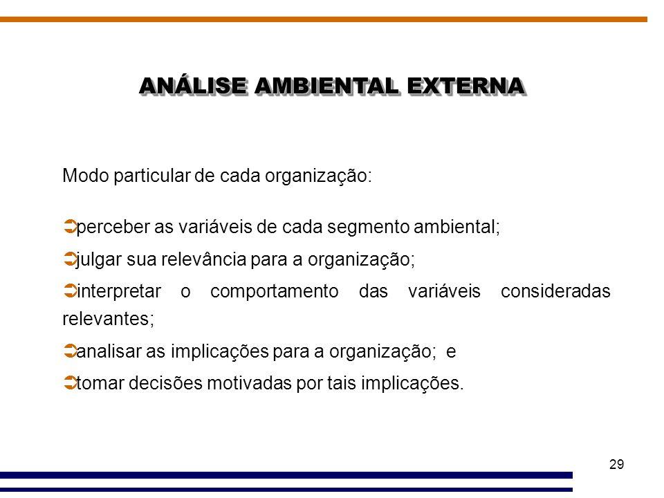 29 ANÁLISE AMBIENTAL EXTERNA Modo particular de cada organização:  perceber as variáveis de cada segmento ambiental;  julgar sua relevância para a o