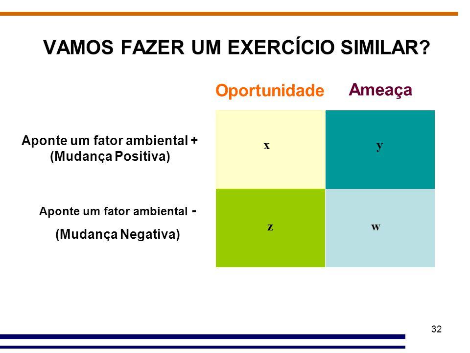 32 VAMOS FAZER UM EXERCÍCIO SIMILAR? x zw y Oportunidade Ameaça Aponte um fator ambiental + (Mudança Positiva) Aponte um fator ambiental - (Mudança Ne
