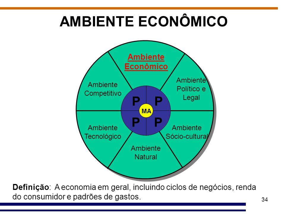34 AMBIENTE ECONÔMICO Ambiente Econômico Ambiente Político e Legal Ambiente Sócio-cultural Ambiente Natural Ambiente Tecnológico Ambiente Competitivo