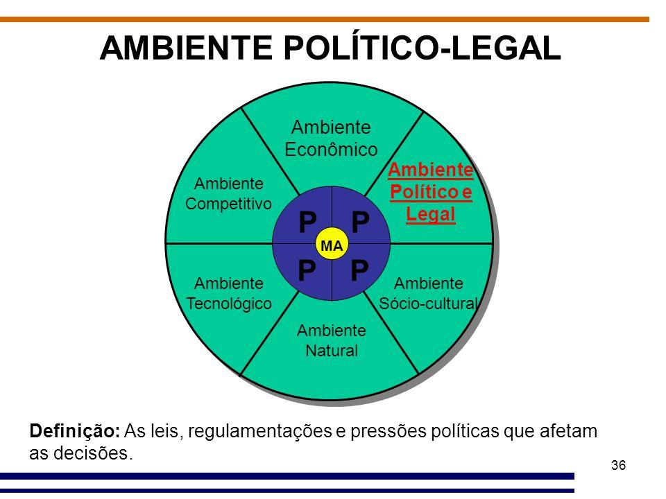 36 AMBIENTE POLÍTICO-LEGAL Ambiente Econômico Ambiente Político e Legal Ambiente Sócio-cultural Ambiente Natural Ambiente Tecnológico Ambiente Competi