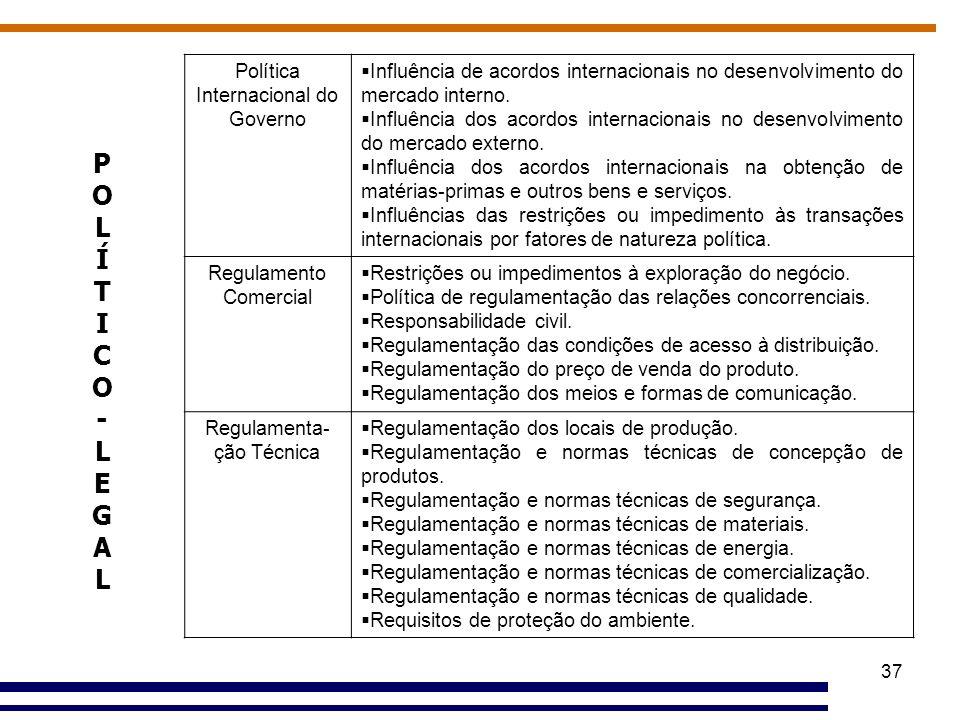37 Política Internacional do Governo  Influência de acordos internacionais no desenvolvimento do mercado interno.  Influência dos acordos internacio