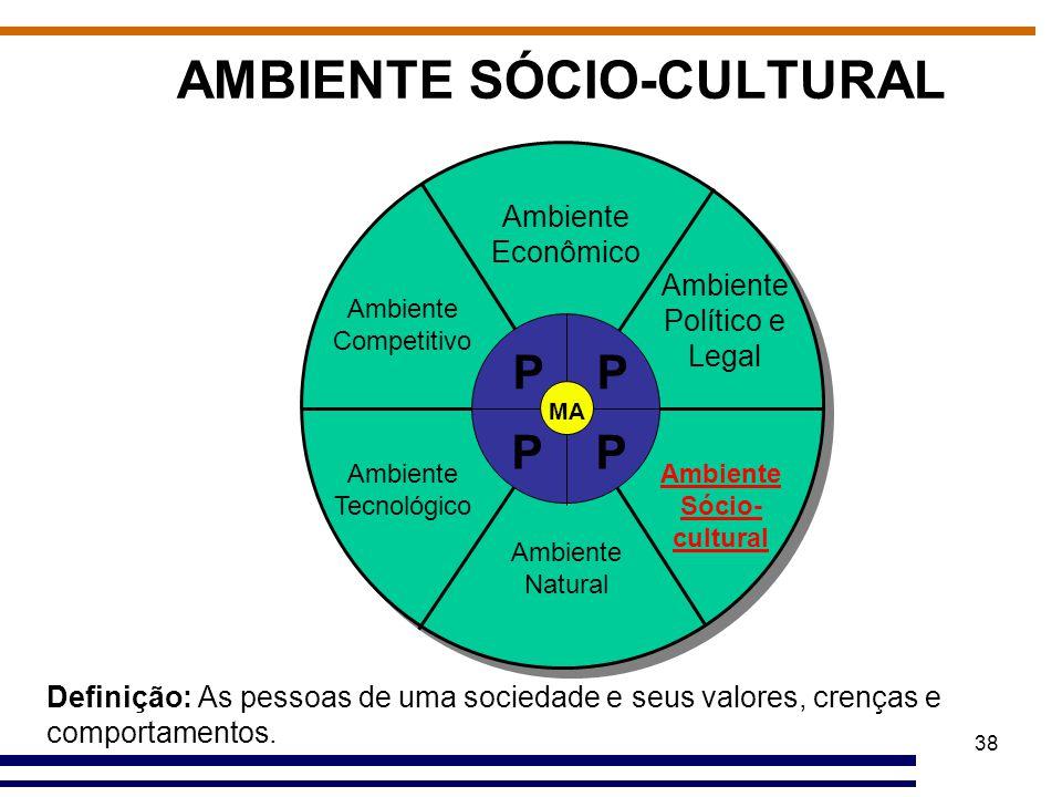 38 AMBIENTE SÓCIO-CULTURAL Ambiente Econômico Ambiente Político e Legal Ambiente Sócio- cultural Ambiente Natural Ambiente Tecnológico Ambiente Compet