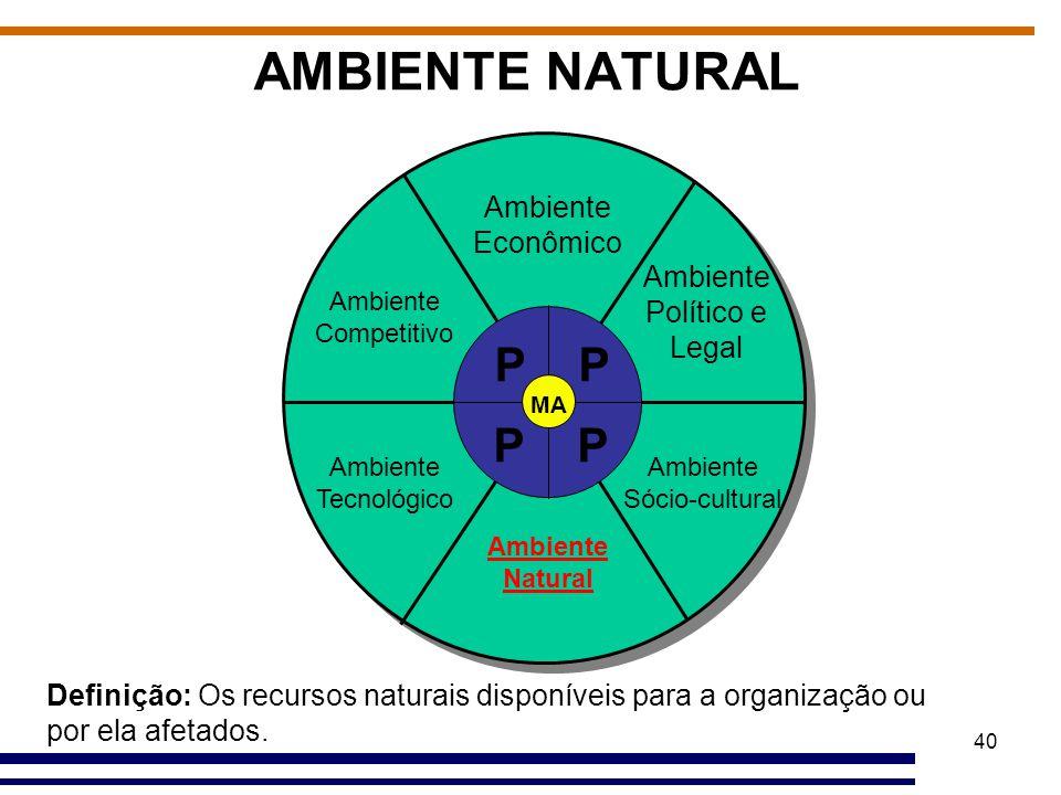 40 AMBIENTE NATURAL Definição: Os recursos naturais disponíveis para a organização ou por ela afetados. Ambiente Econômico Ambiente Político e Legal A