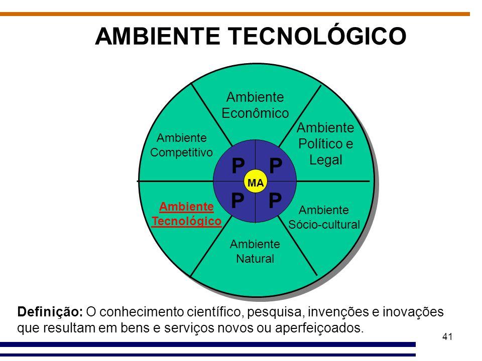 41 AMBIENTE TECNOLÓGICO Ambiente Econômico Ambiente Político e Legal Ambiente Sócio-cultural Ambiente Natural Ambiente Tecnológico Ambiente Competitiv