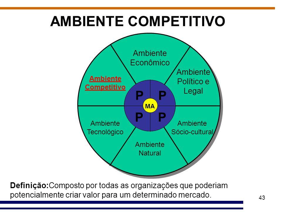 43 AMBIENTE COMPETITIVO Ambiente Econômico Ambiente Político e Legal Ambiente Sócio-cultural Ambiente Natural Ambiente Tecnológico Ambiente Competitiv
