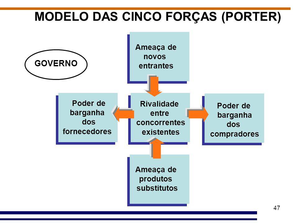 47 MODELO DAS CINCO FORÇAS (PORTER) Ameaça de produtos substitutos Poder de barganha dos compradores Rivalidade entre concorrentes existentes Poder de