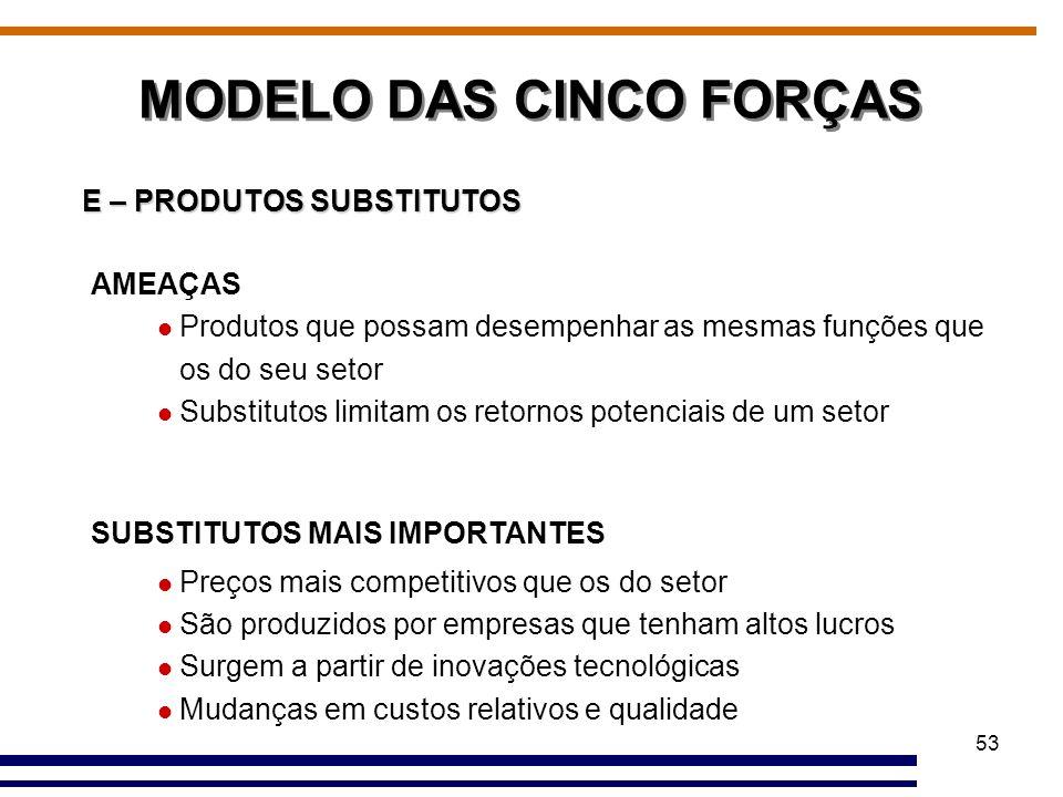 53 MODELO DAS CINCO FORÇAS E – PRODUTOS SUBSTITUTOS AMEAÇAS Produtos que possam desempenhar as mesmas funções que os do seu setor Substitutos limitam